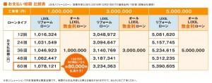 無金利キャンペーンを使用したときと通常時の返済シュミレーションをすると、100万円を60回(5年)で返済すると約8万円の差があります。